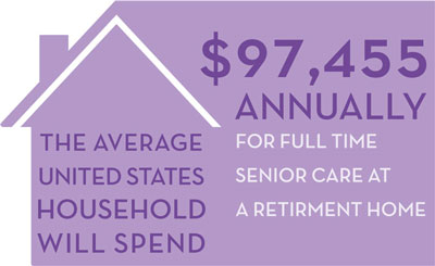 The average household spends $97,455/year on senior care